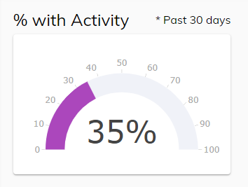 Screenshot of Activity Percentage Chart