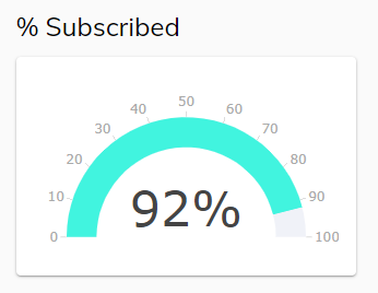 Screenshot of Subscribed Percentage Chart