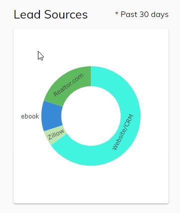 Screenshot of Lead Sources Chart
