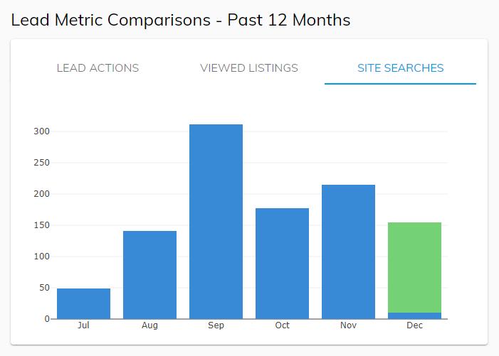 Screenshot of Lead Metric Comparisons Chart
